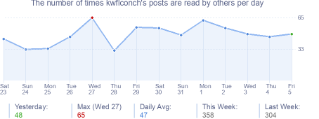 How many times kwflconch's posts are read daily