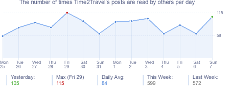 How many times Time2Travel's posts are read daily