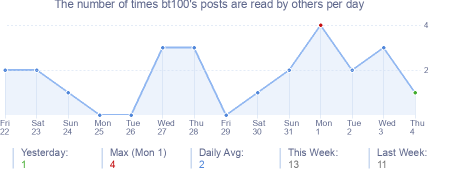 How many times bt100's posts are read daily
