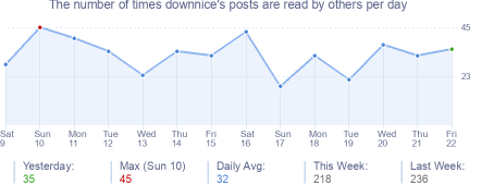 How many times downnice's posts are read daily