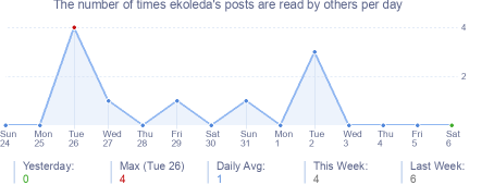 How many times ekoleda's posts are read daily