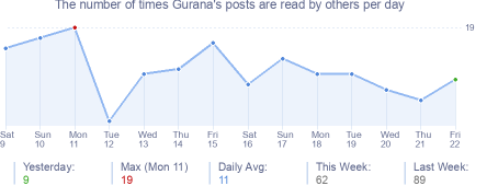 How many times Gurana's posts are read daily