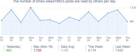 How many times wawa1992's posts are read daily