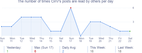 How many times CinV's posts are read daily