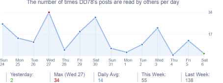 How many times DD78's posts are read daily