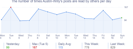 How many times Austin-Willy's posts are read daily