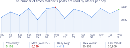 How many times Malloric's posts are read daily
