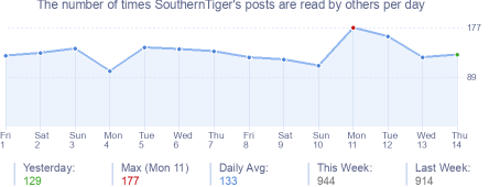 How many times SouthernTiger's posts are read daily