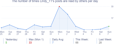 How many times Lindy_TT's posts are read daily