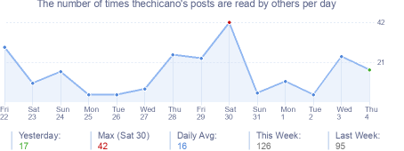 How many times thechicano's posts are read daily