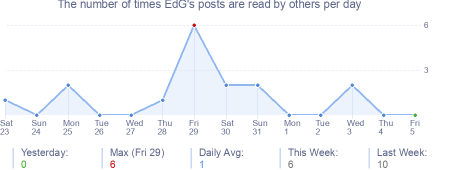 How many times EdG's posts are read daily