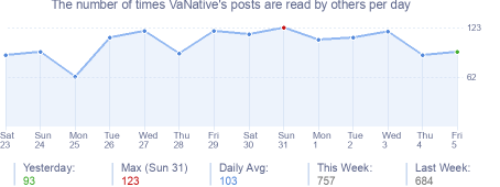 How many times VaNative's posts are read daily