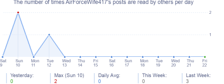 How many times AirForceWife417's posts are read daily