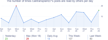 How many times Calitransplant27's posts are read daily