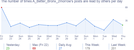 How many times A_Better_Bronx_2morrow's posts are read daily