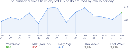 How many times kentuckydad95's posts are read daily