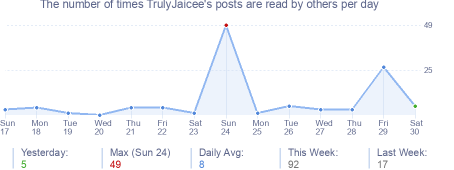 How many times TrulyJaicee's posts are read daily