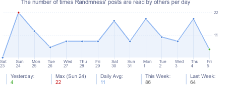 How many times Randmness's posts are read daily