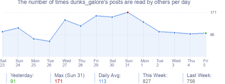 How many times dunks_galore's posts are read daily
