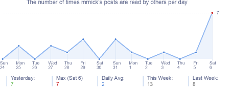 How many times mrnick's posts are read daily
