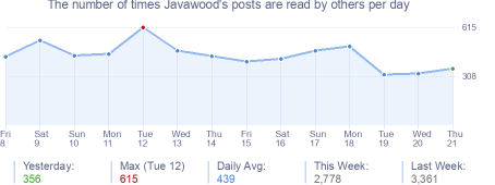 How many times Javawood's posts are read daily