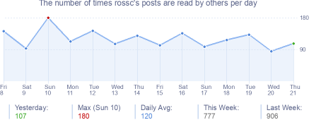 How many times rossc's posts are read daily