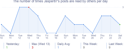 How many times Jasper87's posts are read daily