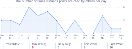 How many times runner's posts are read daily