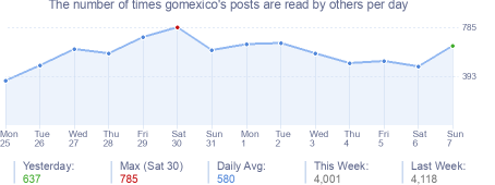 How many times gomexico's posts are read daily