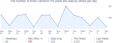 How many times Cameron H's posts are read daily