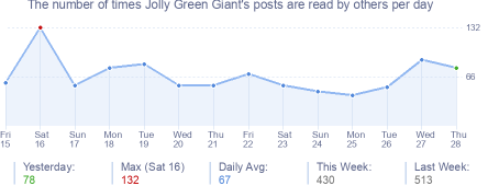 How many times Jolly Green Giant's posts are read daily