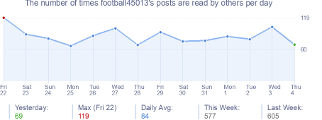 How many times football45013's posts are read daily