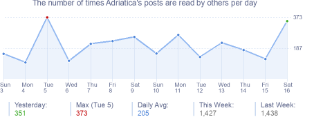 How many times Adriatica's posts are read daily