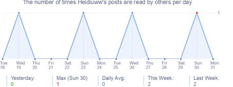 How many times Heidiuww's posts are read daily