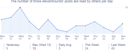 How many times elevenhounds's posts are read daily