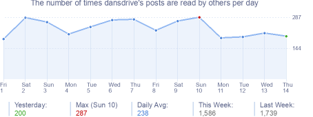 How many times dansdrive's posts are read daily