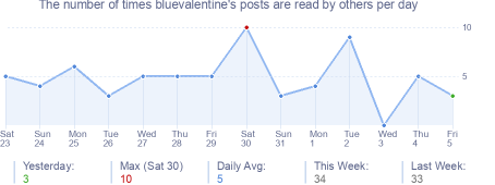 How many times bluevalentine's posts are read daily