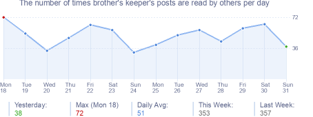 How many times brother's keeper's posts are read daily