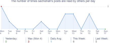 How many times sachishah's posts are read daily