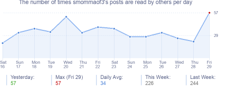 How many times smommaof3's posts are read daily