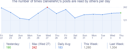 How many times DanielleNC's posts are read daily