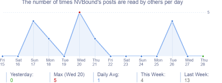 How many times NVBound's posts are read daily