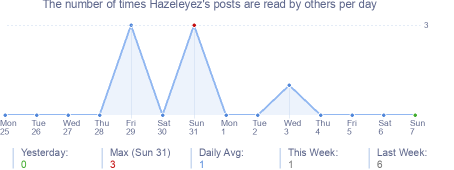 How many times Hazeleyez's posts are read daily