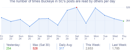 How many times Buckeye in SC's posts are read daily