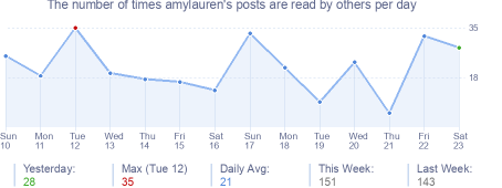 How many times amylauren's posts are read daily