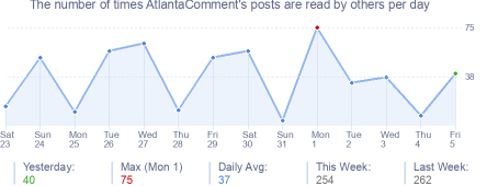 How many times AtlantaComment's posts are read daily