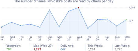 How many times Rynldsbr's posts are read daily