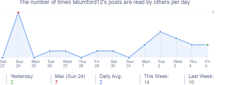 How many times tatumford12's posts are read daily