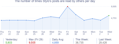 How many times Stylo's posts are read daily