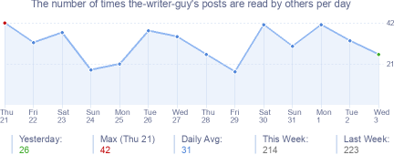 How many times the-writer-guy's posts are read daily